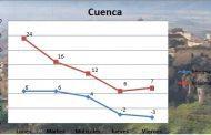 Vuelve el invierno a Castilla La Mancha
